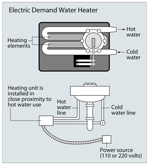 Tankless Water Heaters Demand Type