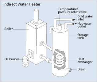 Indirect water heaters and tankless coil heat exchangers for Efficient hot water systems