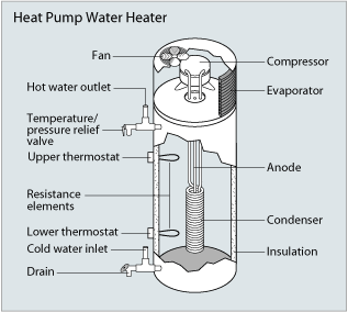 heatpumpwaterheater diagram