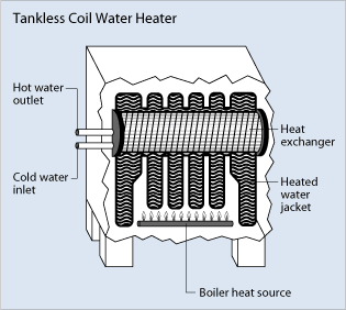 Indirect Water Heaters and Tankless Coil Heat Exchangers
